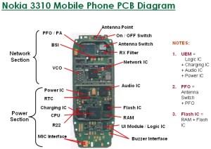 Mobile Cell Phone Repairing | Online Mobile Phone Repair