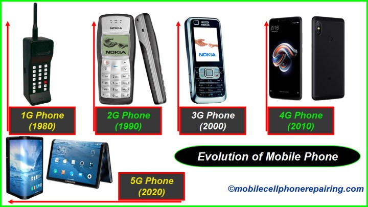 Evolution of Mobile Phone