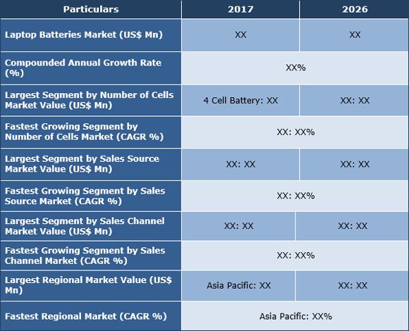Laptop Batteries Market