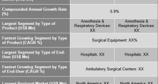 Operating Room Equipment Market