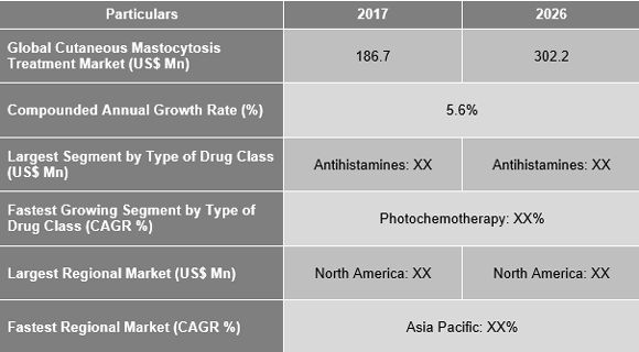 Cutaneous Mastocytosis Treatment Market