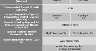 Histology And Cytology Market