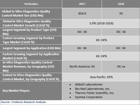 In-Vitro Diagnostics Quality Control Market