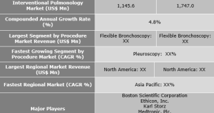 Interventional Pulmonology Market