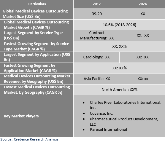 Medical Devices Outsourcing Market