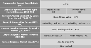Voice Prosthesis Market