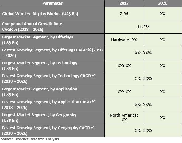 Wireless Display Market