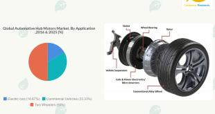Automotive Hub Motors Market