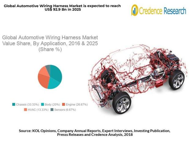 U0026quot Automotive Wiring Harness U0026quot  Market Analysis 2025  Size And