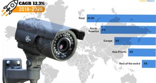 CCTV Cameras Market