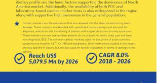 Cardiac Markers Market