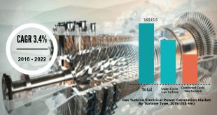 Gas Turbine Electrical Power Generation Market