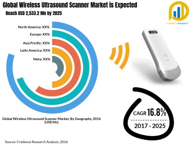 Wireless Ultrasound Scanner Market