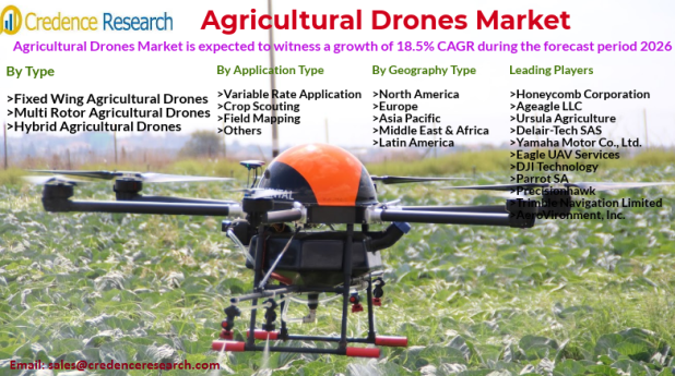 Agricultural Drones Market Size, Share, Growth, Trends