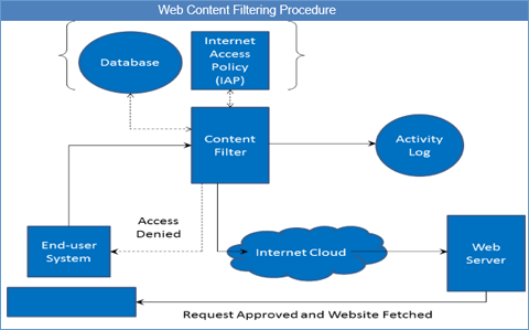 Web Content Filtering Technique Market Is Expected To Reach US$ 4.1 Bn by  2022 | Credence Research | MCTMobile Computing Today