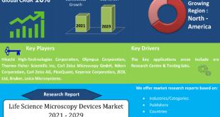 Life Science Microscopy Devices Market