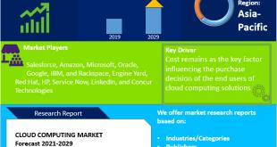 Cloud Computing Market