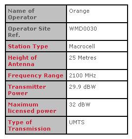 Transmitter Details