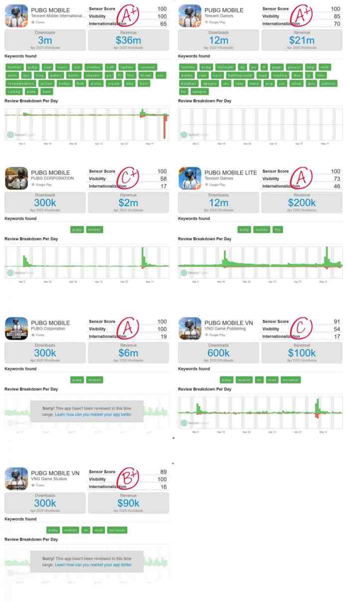 pubg-mobile-faturamento-versao-ocidental-abril-2020-scaled PUBG Mobile foi o game que mais lucrou em abril; Free Fire não aparece no top 10