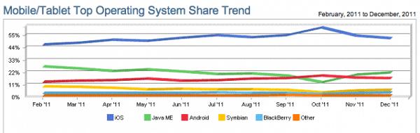 mobile-web-marketshare-2011-iOS-Tops