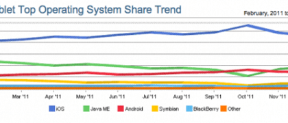 mobile-web-marketshare-2011-iOS-Tops