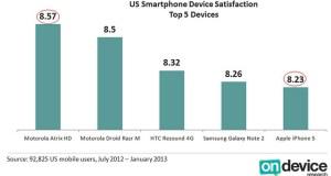 smartphone customers satisfaction