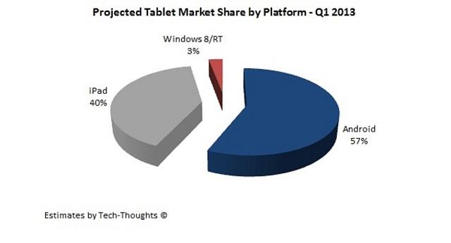 Tablet-market-share-Q1-2013
