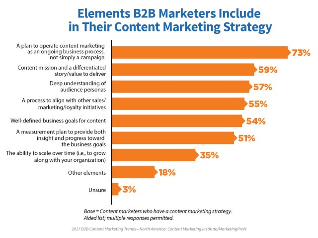 2017_B2B_Research_21 A Brighter Future In Content Marketing: New 2017 Research Proves That There Is Success In Content Marketing