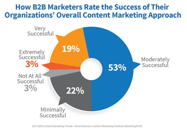 2017_B2B_Research_PROOF A Brighter Future In Content Marketing: New 2017 Research Proves That There Is Success In Content Marketing