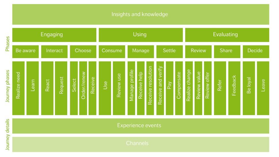 TM Forum's Experience Lifecycle Model