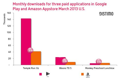 google-play-amazon-appstore-paid-apps