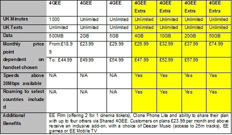 EE unveils new 4G plans, plus pre-paid option - Mobile World Live