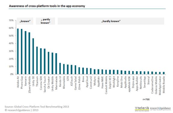 Cross-platform-tools-could-improve-app-developer-margins-by-800-million-USD-per-year