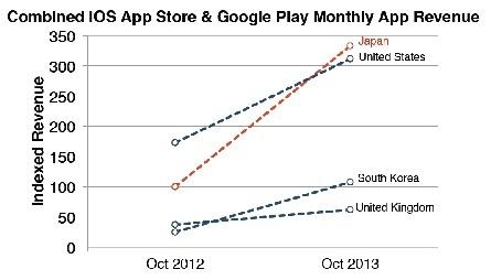 app-annie-japan-app-revenue