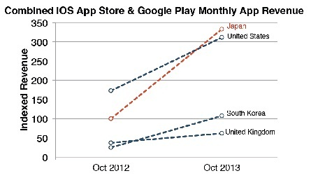 app-annie-japan-app-revenue