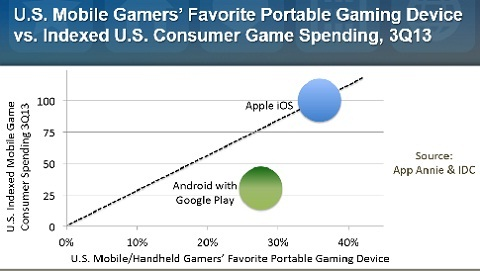 Mobile gaming: multiple devices and regional shifts - Mobile
