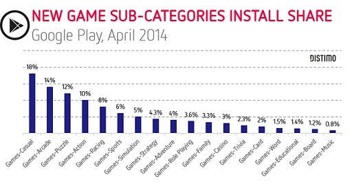 Games-Device-Install-Share-April-2014