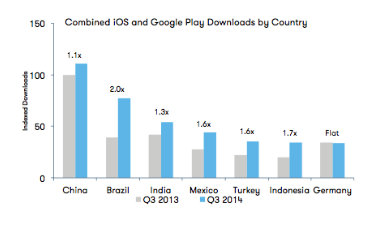Growth markets shaking up global app economy — App Annie