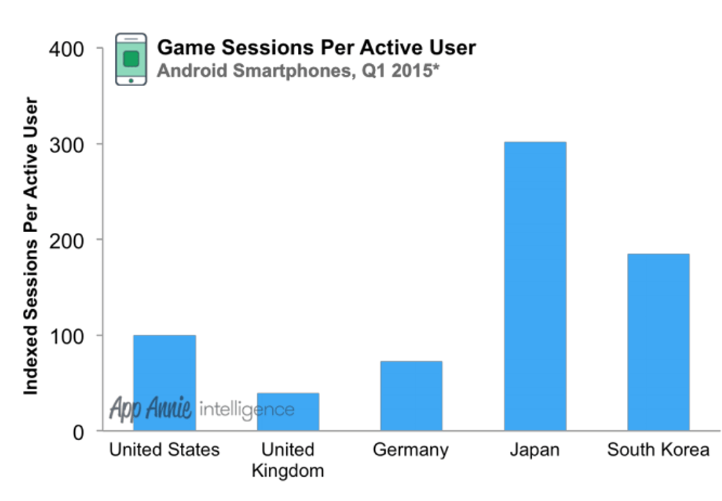 YouTube, Facebook apps dominate global data usage while games rule