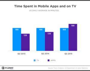 apps v tv