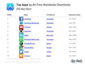 top apps by dl