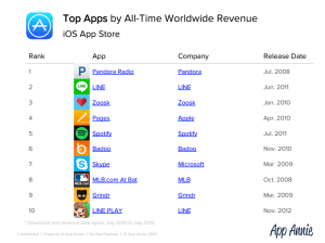 top apps by rveenue