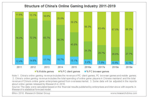 Mobile passes PC as top games revenue earner in China