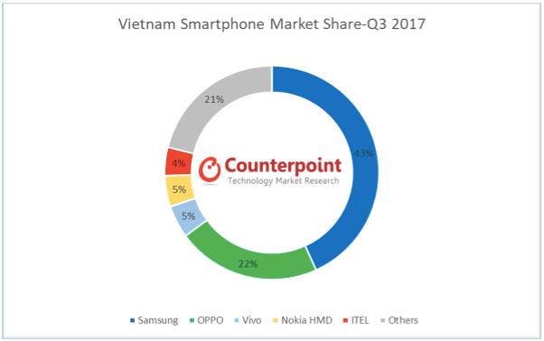 Top brands prosper in flat Vietnam smartphone market - Mobile World Live