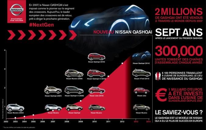 L'ADN des Crossovers Nissan