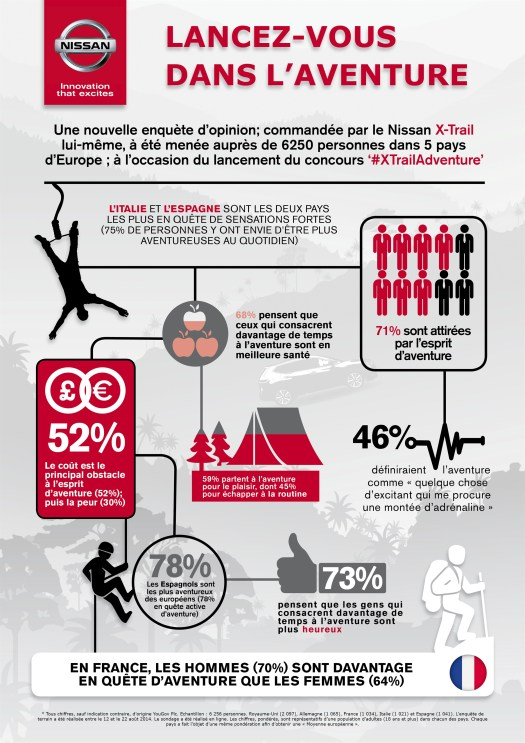 Infographie Nissan X-TRAIL