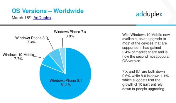 adDuplex-Windows-phone-reports (1)