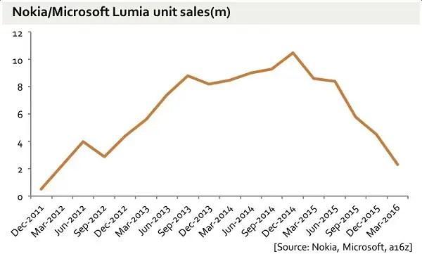 rise and fall of Lumia