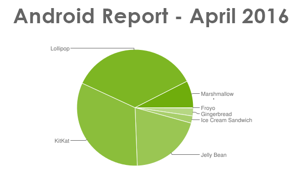 Android-report-april (2)