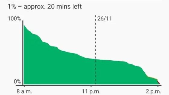 Infinix Note 3 battery life champ